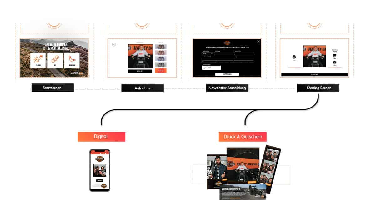 User Flow Harley Davidson